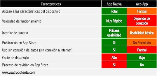 Cuadro comparativo entre Apps Nativas y Web Apps